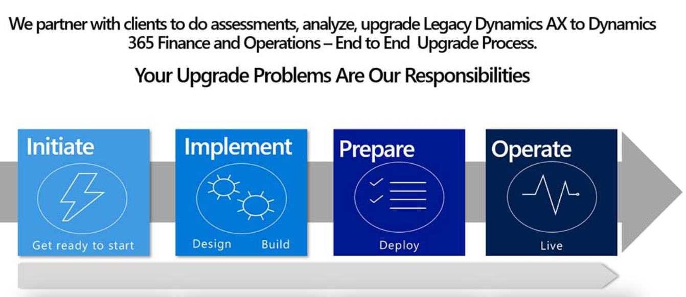 Dynamics 365 Finance and Operations – Vtl Consulting